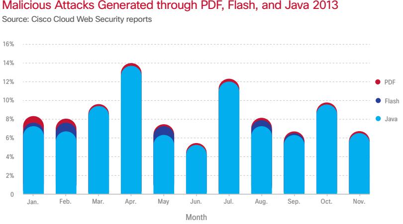 Java ist mit Abstand für die meisten Angriffe auf Browser-Plugins verantwortlich (Quelle:  Cisco Security Report)