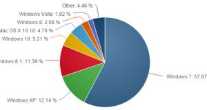 Verbreitung der Windows-Versionen im August 2015 (Quelle: Netmarketshare)