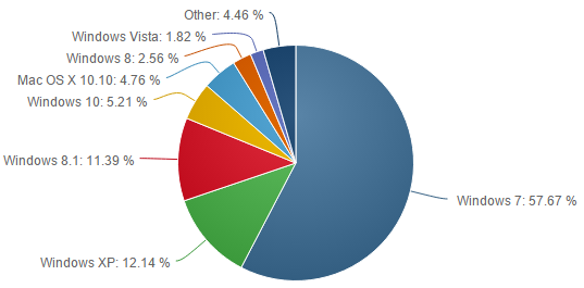 Verbreitung der Windows-Versionen im August 2015 (Quelle: Netmarketshare)